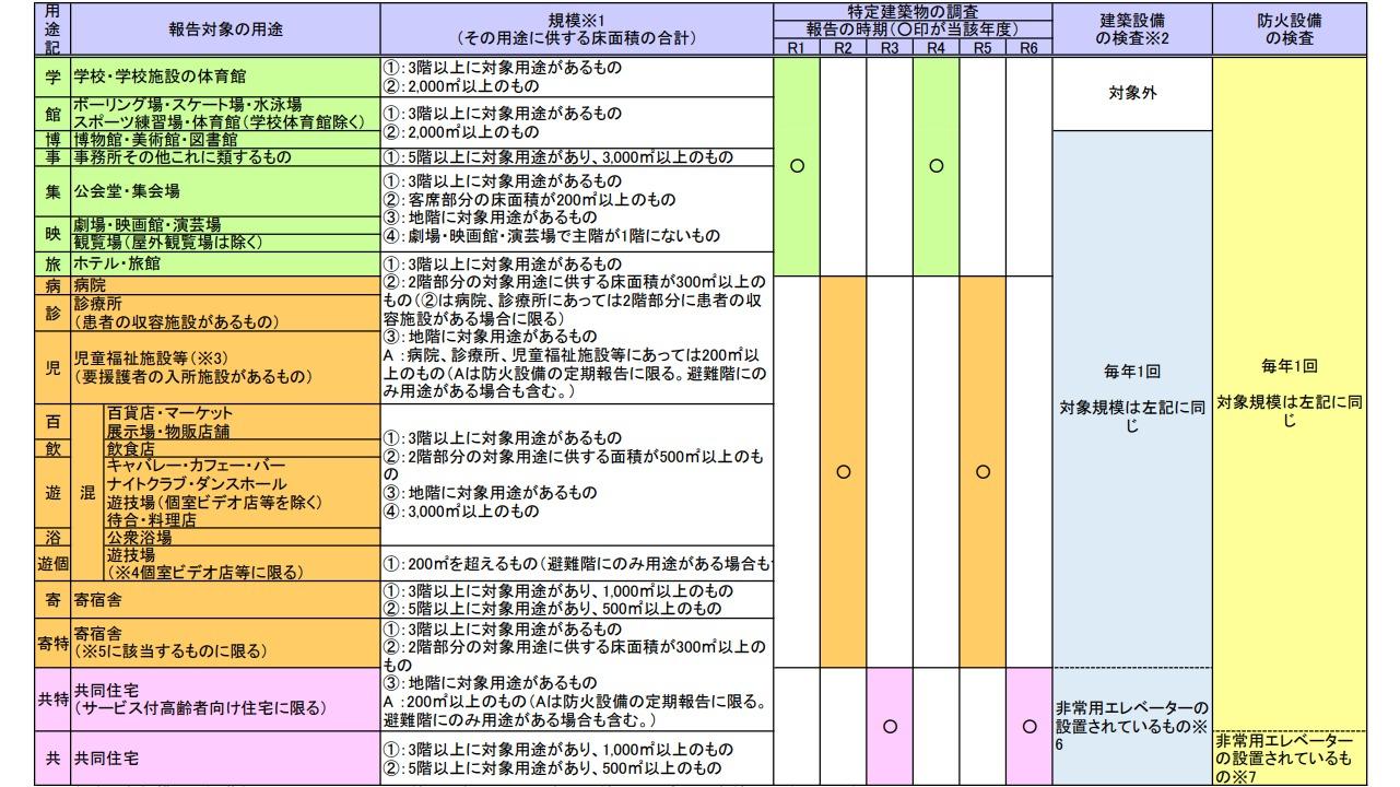 特定建築物 定期報告対象