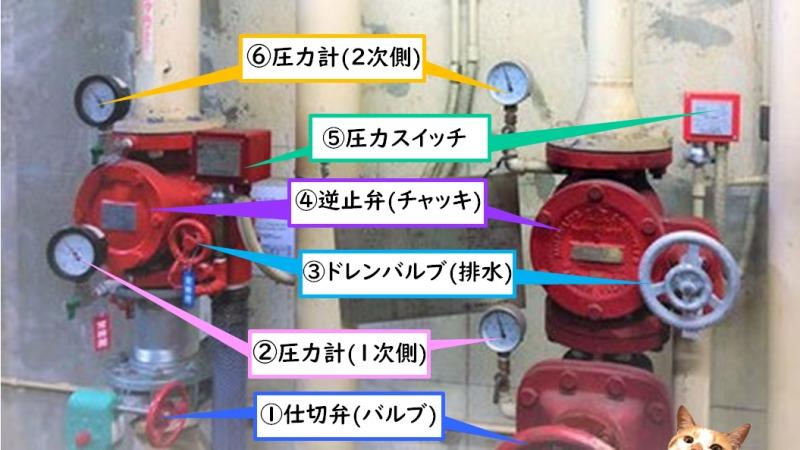 アラーム弁 流水検知装置 構造