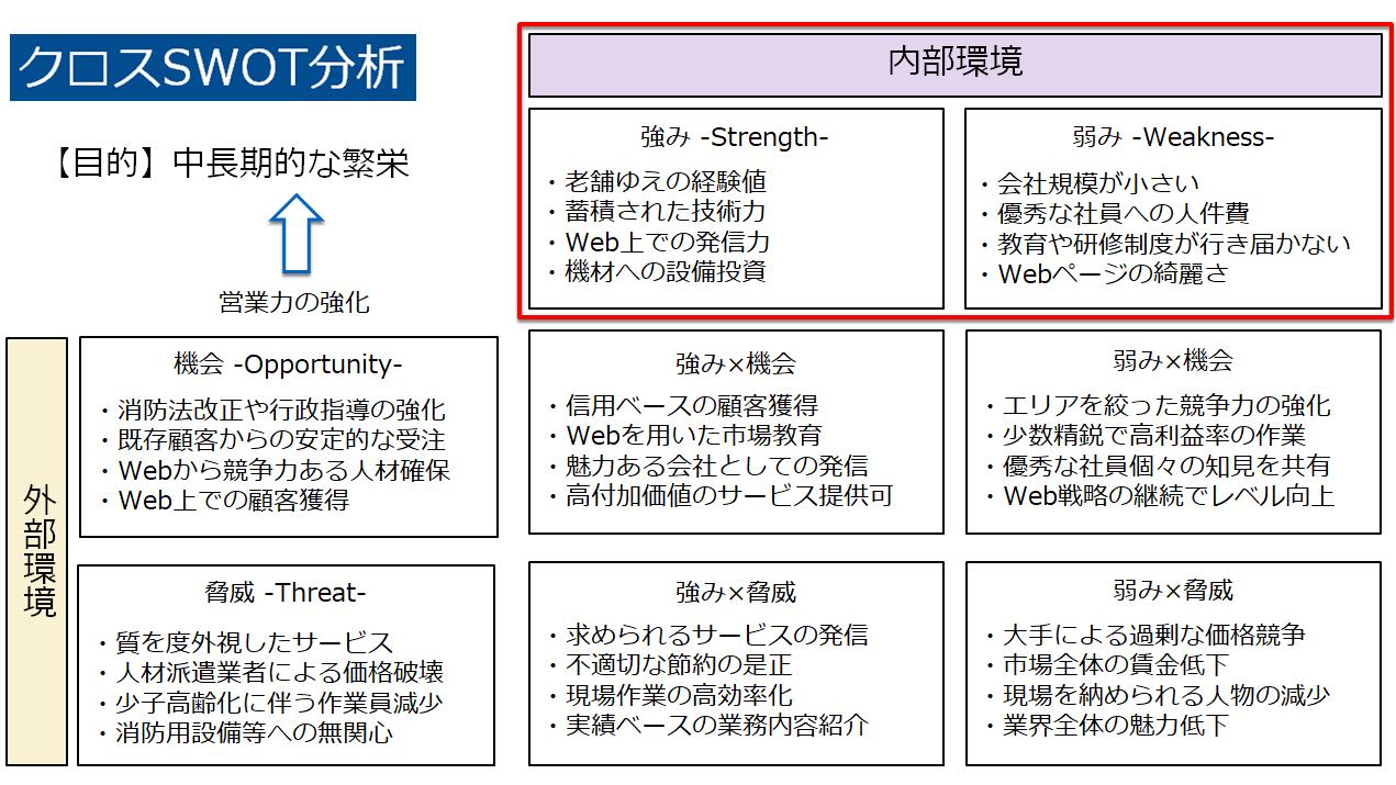 内部環境 SWOT分析