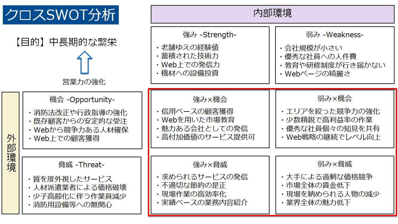 クロスSWOT分析 青木防災㈱