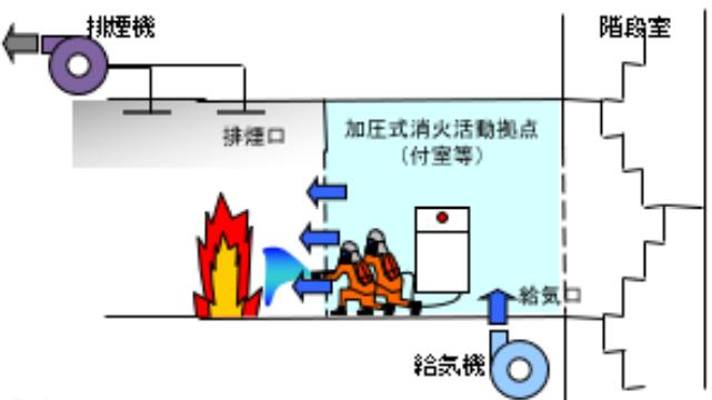 消防活動拠点