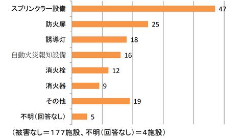 東日本大震災における消防用設備等の被害
