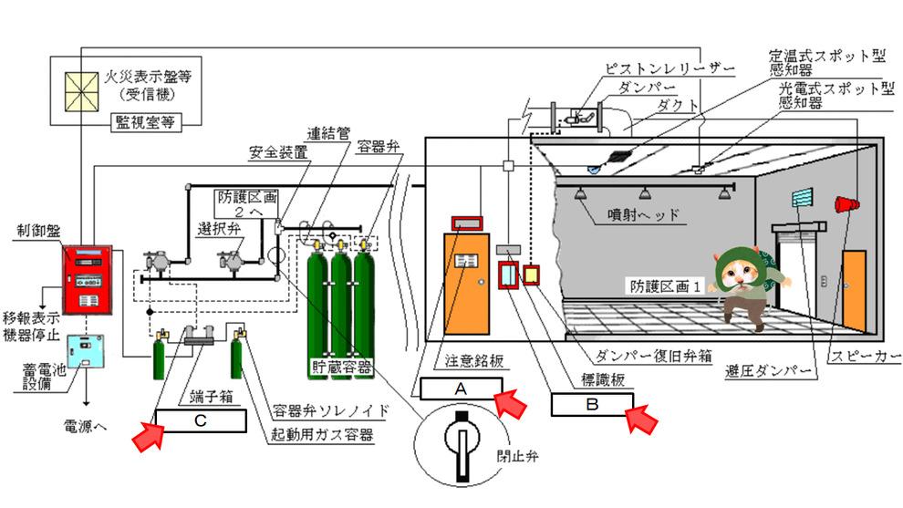 二酸化炭素消火設備