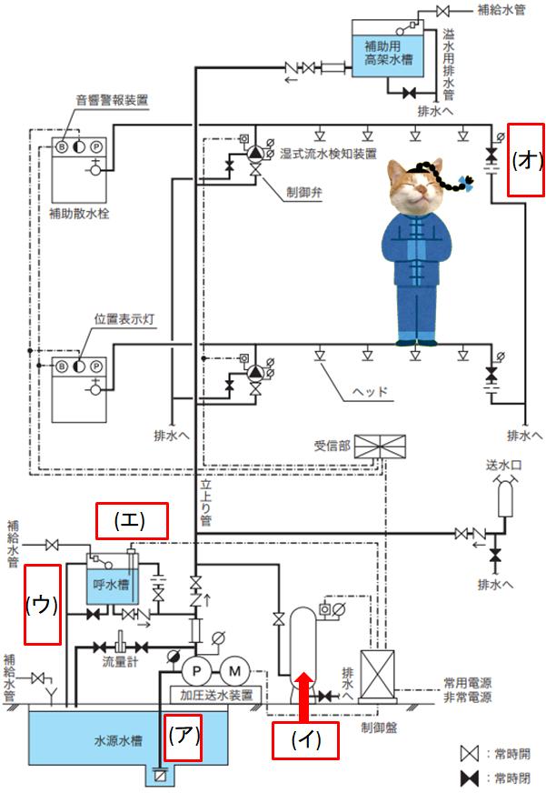 スプリンクラー設備 系統図