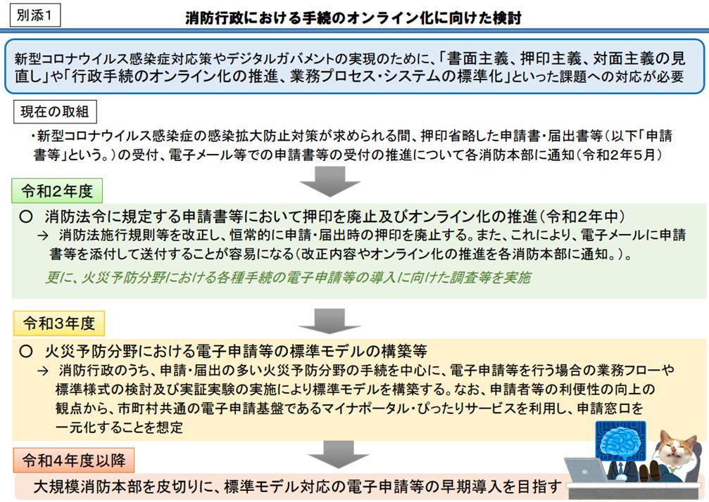 消防行政におけるオンライン化に向けた検討