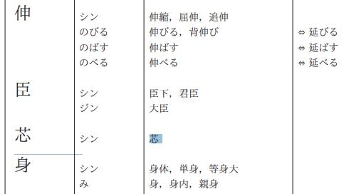 「芯」常用漢字表