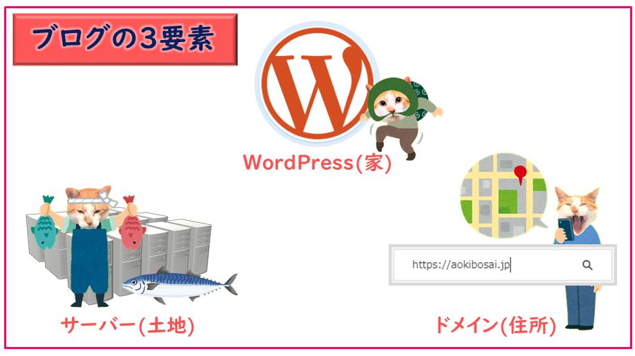 ブログの3要素 WordPress