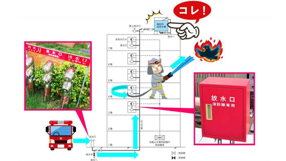 連結送水管 補給水槽