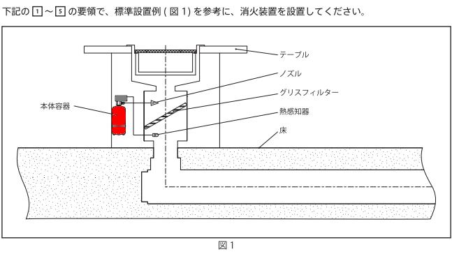 下引きダクト消火設備 熱感知器