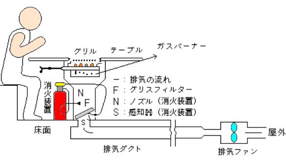 下引きダクト消火設備 ノズル位置