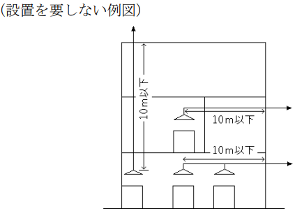 フード・ダクト消火設備 設置基準