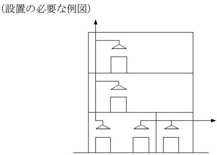 フード・ダクト消火設備の設置基準