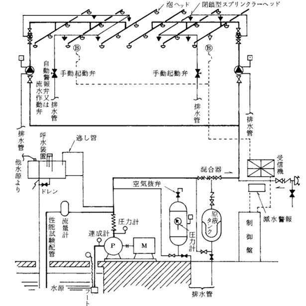 泡消火設備 系統図