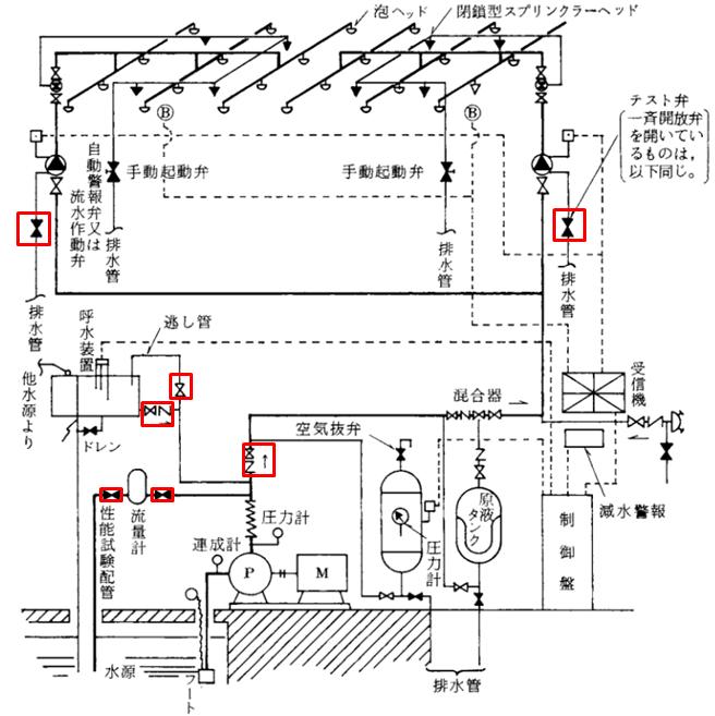 泡消火設備 系統図 弁