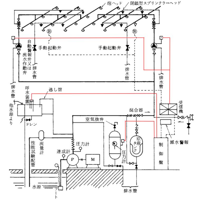 泡消火設備 電気配線