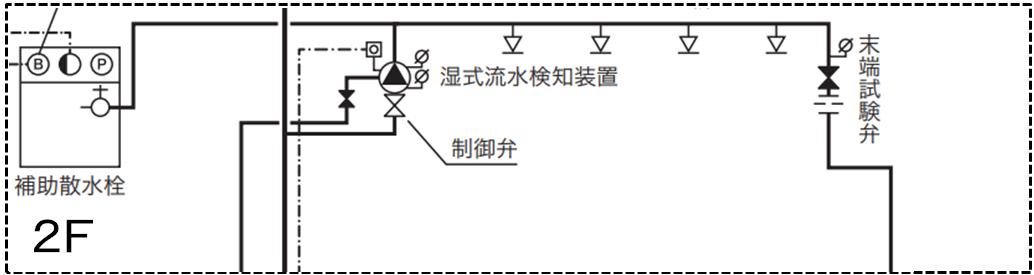 閉鎖型スプリンクラー設備系統図