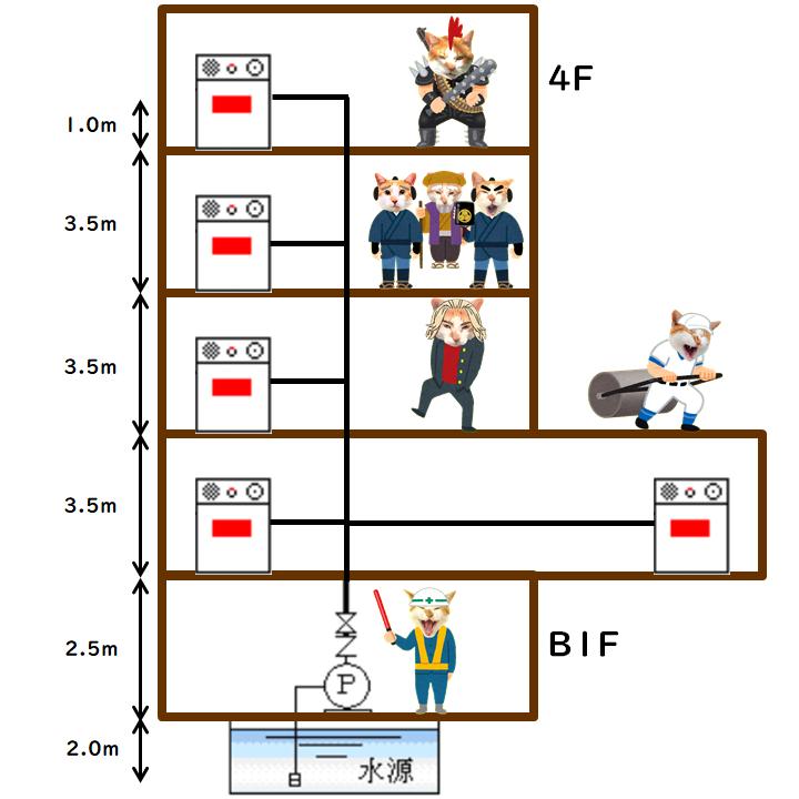 屋内消火栓 配管系統図