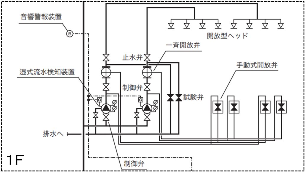 開放型スプリンクラー設備 系統図