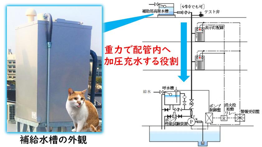 補給水槽の仕組み