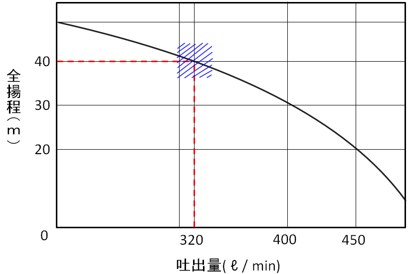 消火ポンプ揚程曲線図