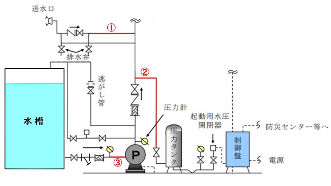 SP消火ポンプ周り正解系統図