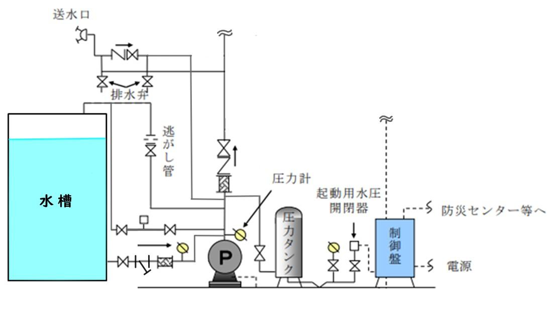 SP消火ポンプ周り誤り系統図
